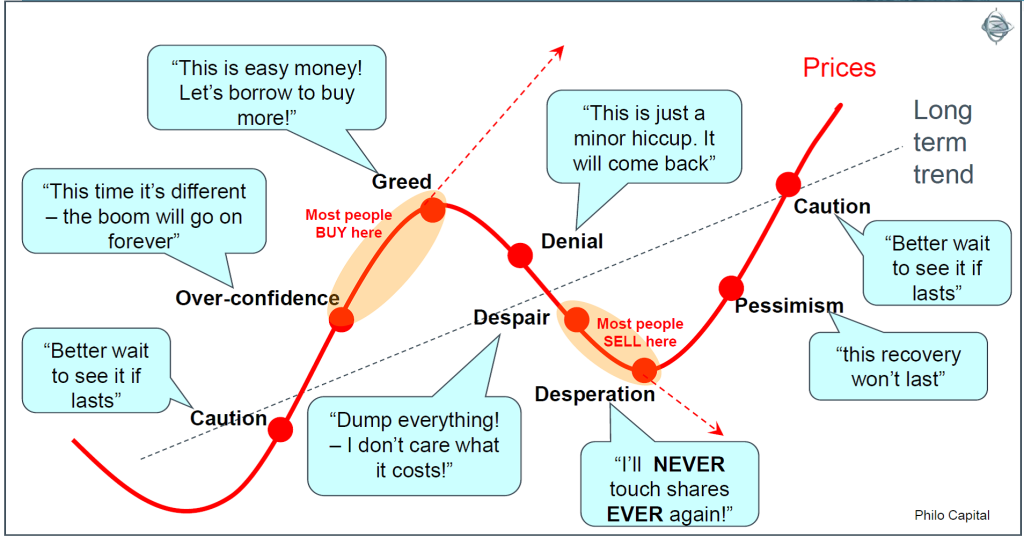 Investor Emotions